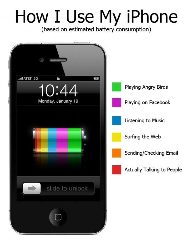 How I Use My iPhone (based on estimated battery consumption)