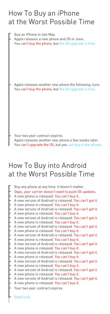 How to Buy an iPhone at the Worst Possible Time