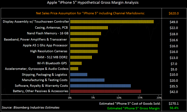 Apple iPhone 5 Hypothetical Gross Margin Analysis