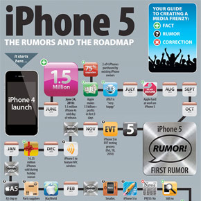 iPhone 5 geruchten en roadmap [infographic]