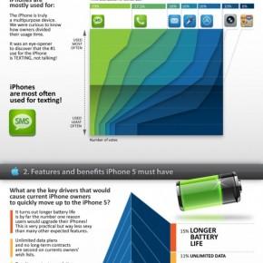 Wie koopt de iPhone 5 [infographic]