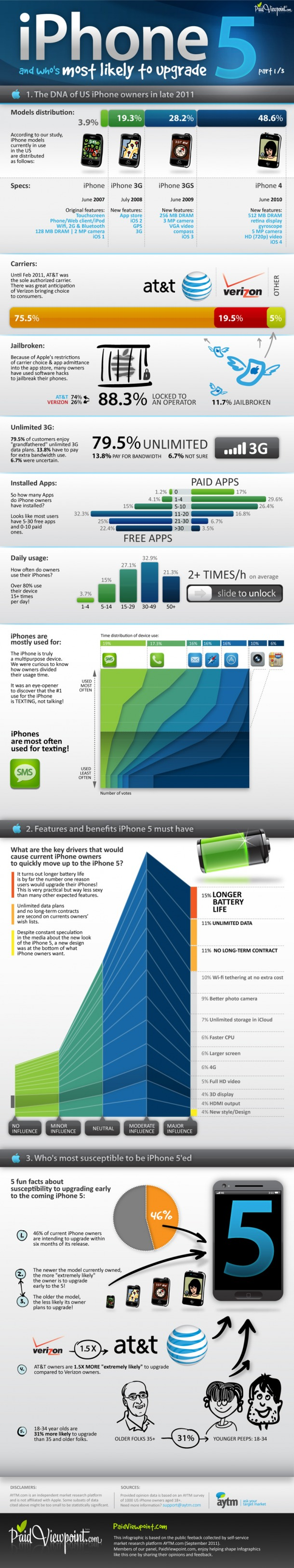 iPhone 5 and Who's Most Likely to Upgrade [infographic]