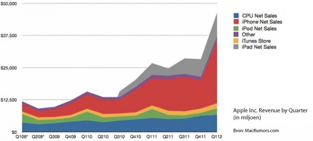 Apple Revenue by Quarter