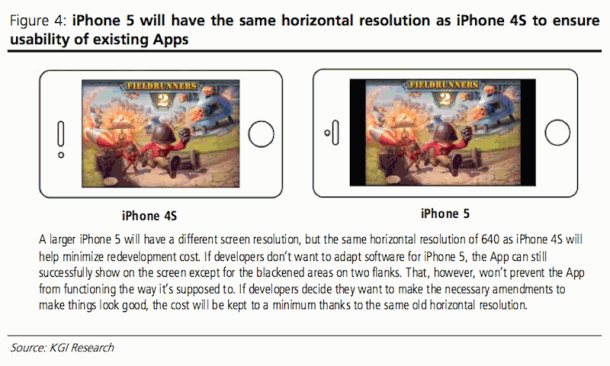 iPhone 5 will have same horizontal resolution as iPhone 4S