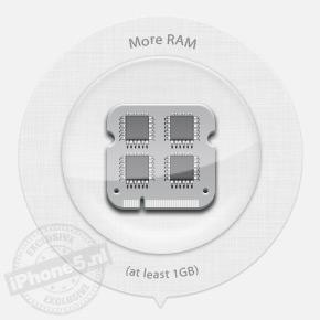Meer RAM geheugen: 81% kans
