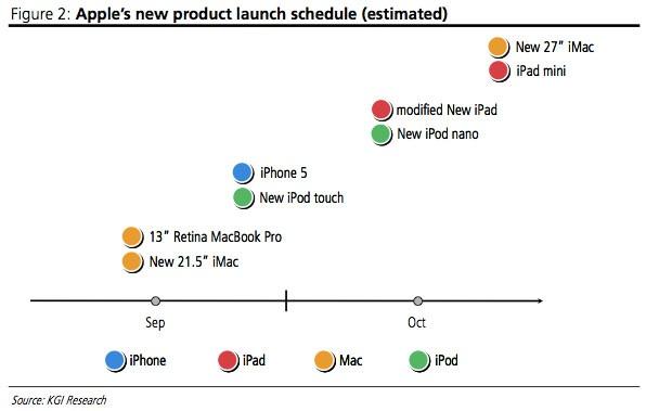 Apple's planning voor productintroducties in september en oktober 2012