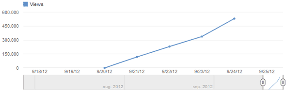 YouTube views van iPhone 5 video