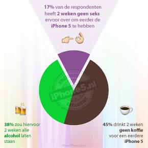 17% iPhone fans geeft 2 weken seks op voor iPhone 5 [onderzoek]