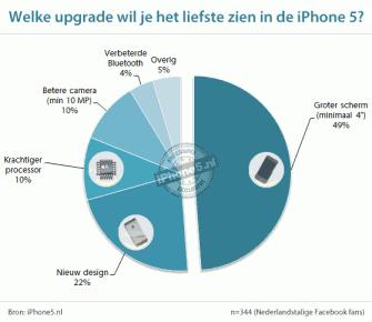 Welke upgrade wil je het liefste zien in de iPhone 5?