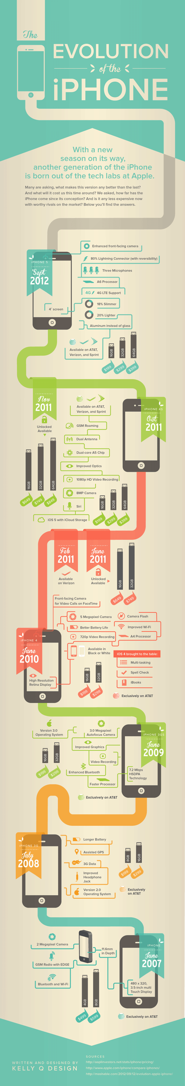 Evolution of the iPhone (Infographic)