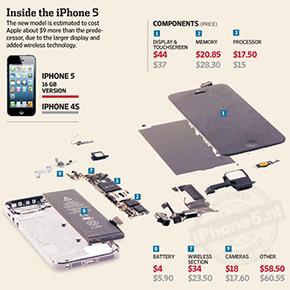 Wat kost de iPhone 5 om te maken?