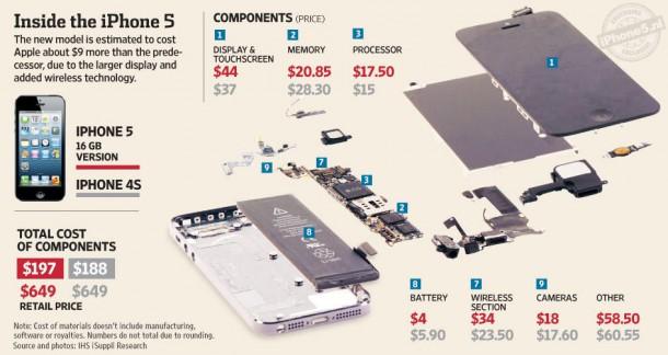 Wat kosten de onderdelen van de iPhone 5?