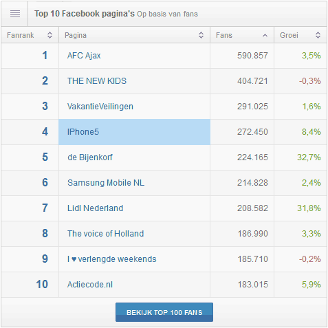 Top 10 Facebook pagina's in Nederland