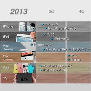 Welke Apple producten verwachten we in 2013?