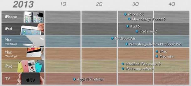 Apple roadmap 2013